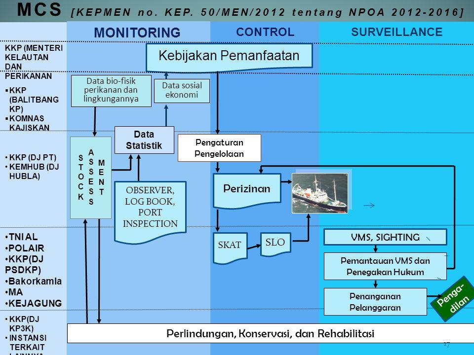 MCS [KEPMEN no. KEP. 50/MEN/2012 tentang NPOA 2012-2016]